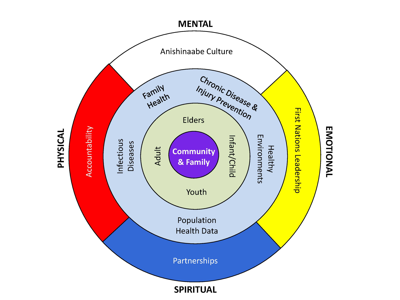 Medicine_Wheel_Framework